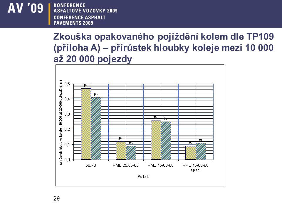 Zkouška opakovaného pojíždění kolem dle TP109 (příloha A) – přírůstek hloubky koleje mezi 10 000 až 20 000 pojezdy