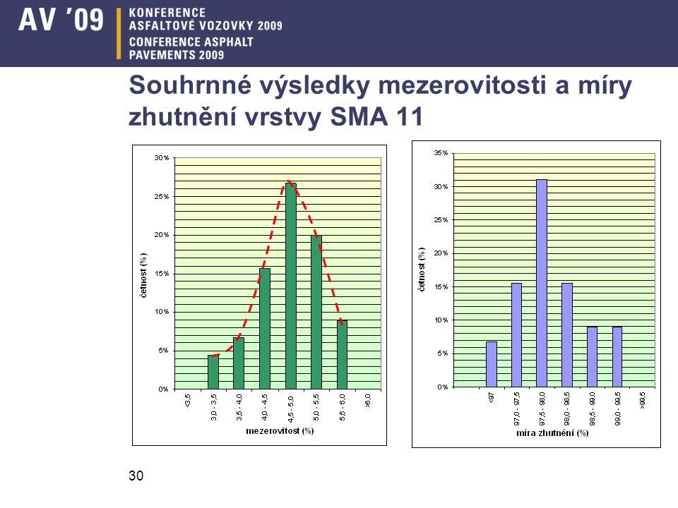 Souhrnné výsledky mezerovitosti a míry zhutnění vrstvy SMA 11