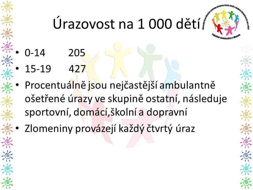 Úrazovost na 1 000 dětí 0-14 205. 15-19 427.