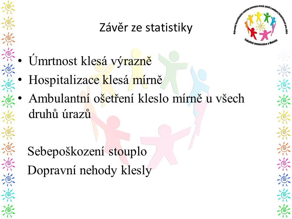 Závěr ze statistiky Úmrtnost klesá výrazně. Hospitalizace klesá mírně. Ambulantní ošetření kleslo mírně u všech druhů úrazů.