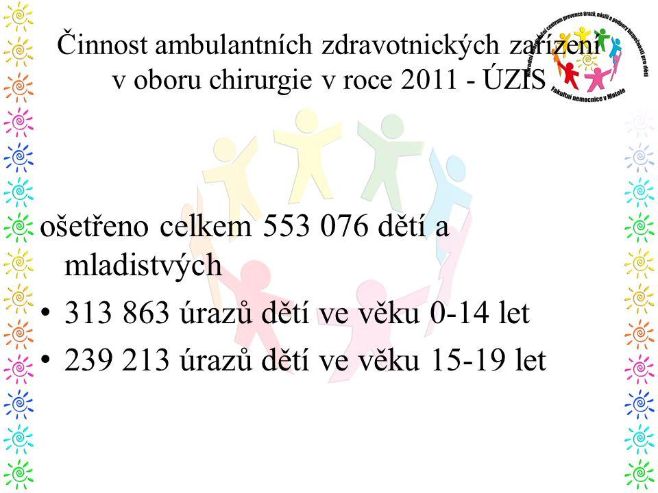ošetřeno celkem 553 076 dětí a mladistvých