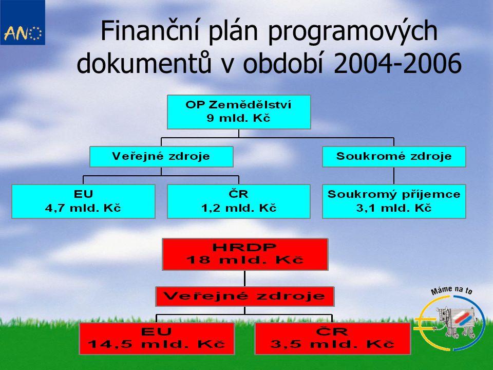 Finanční plán programových dokumentů v období 2004-2006
