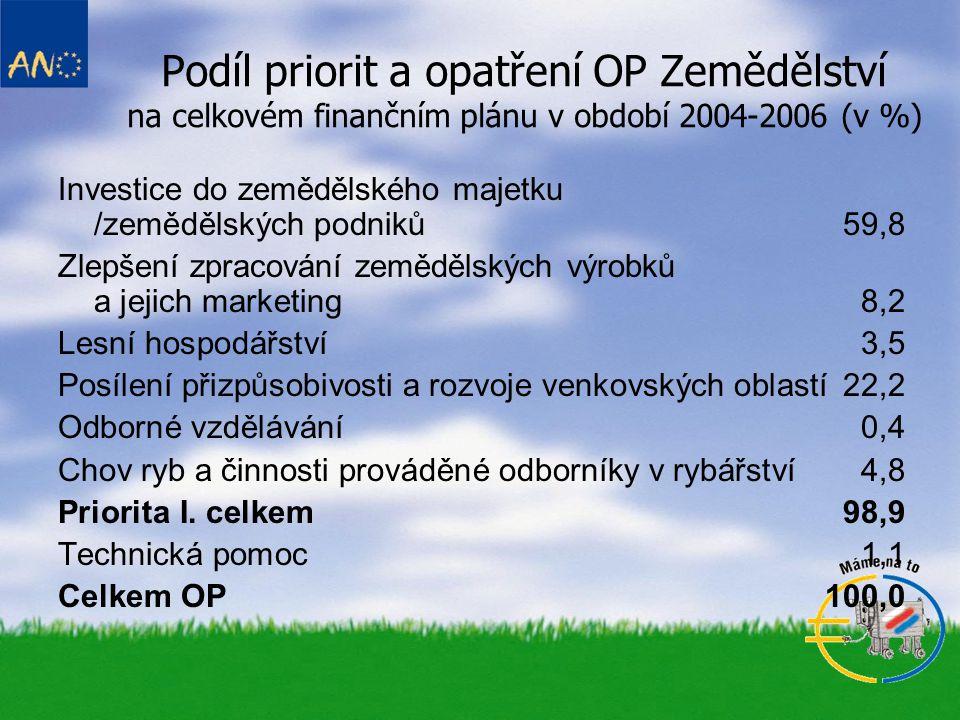 Podíl priorit a opatření OP Zemědělství na celkovém finančním plánu v období 2004-2006 (v %)