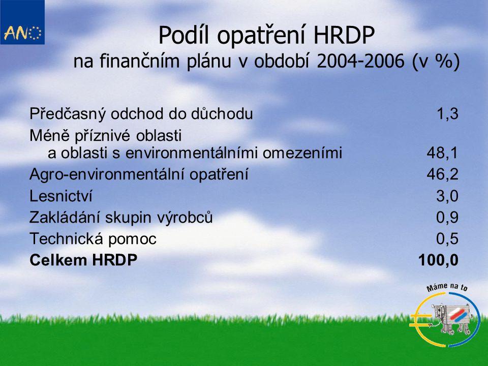 Podíl opatření HRDP na finančním plánu v období 2004-2006 (v %)