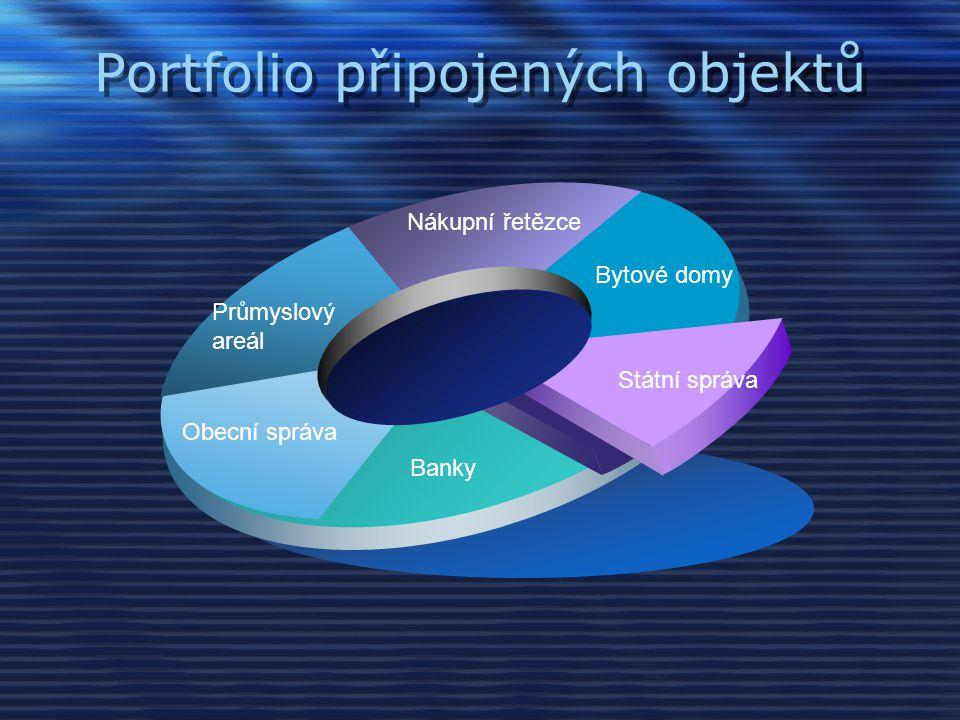 Portfolio připojených objektů