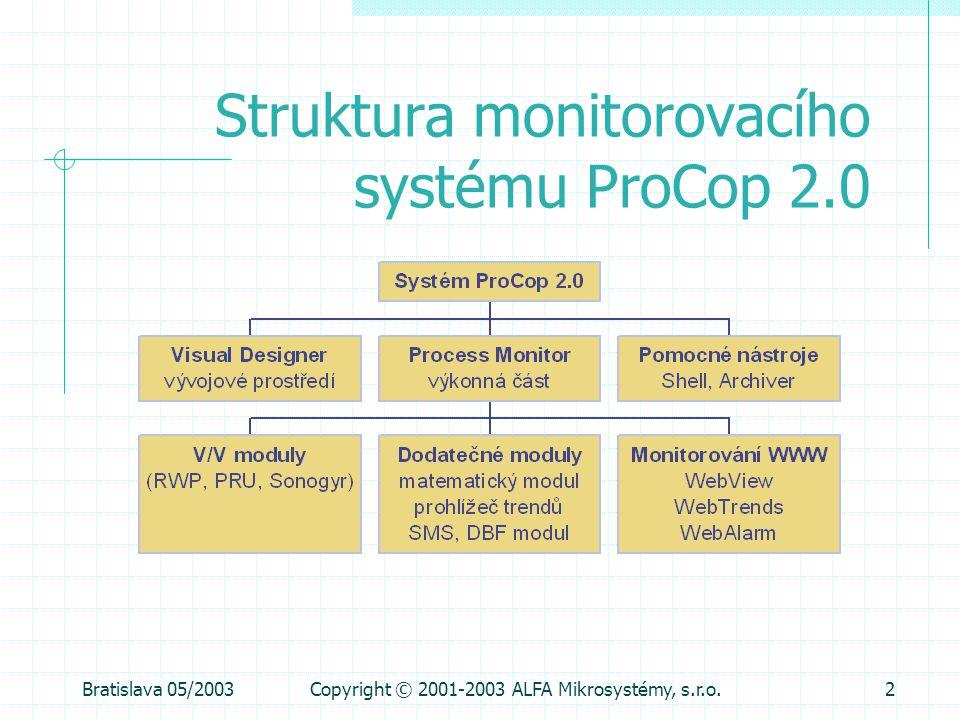 Struktura monitorovacího systému ProCop 2.0