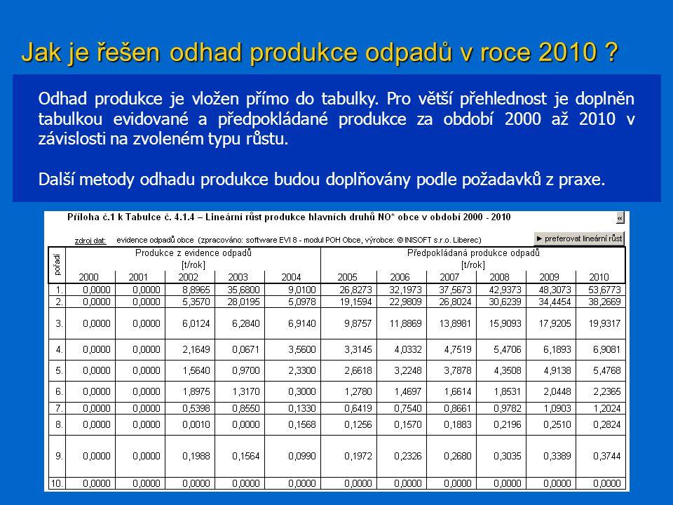 Jak je řešen odhad produkce odpadů v roce 2010