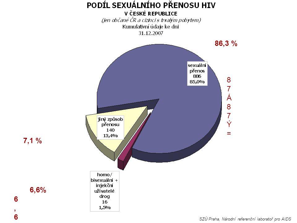 86,3 % 87 87Á87Ý= 7,1 % 6 6 6,6% 6,6 SZÚ Praha, Národní referenční laboratoř pro AIDS