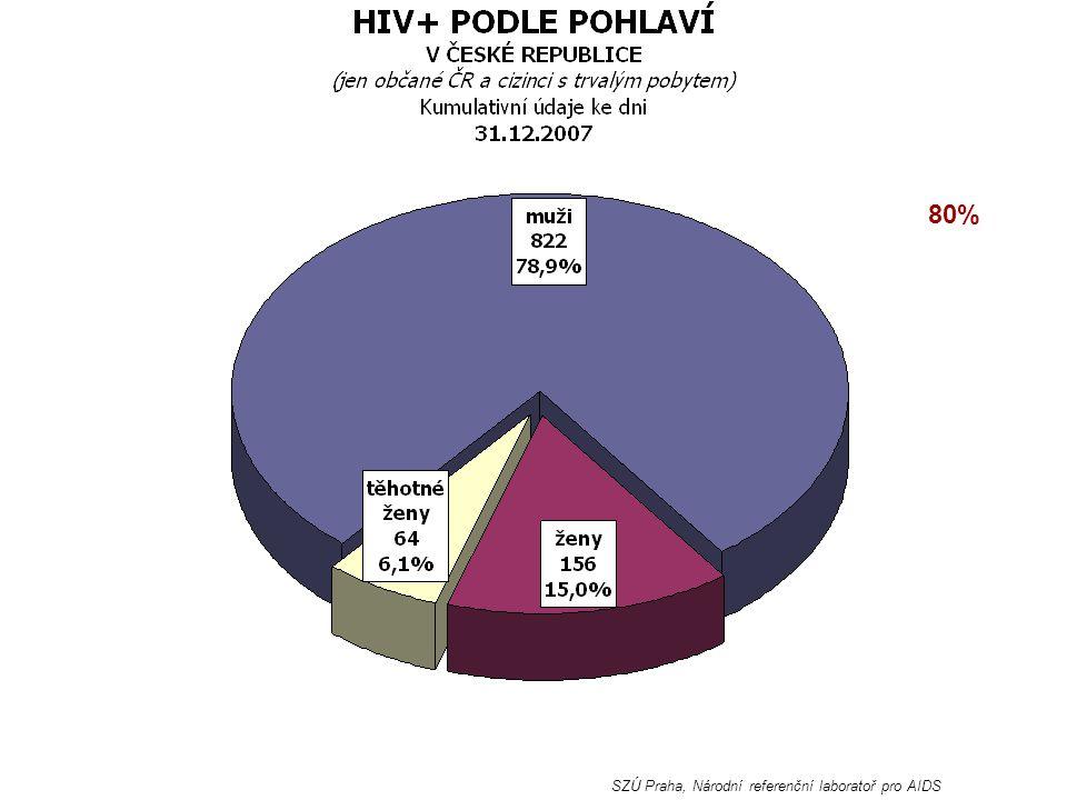 80% SZÚ Praha, Národní referenční laboratoř pro AIDS