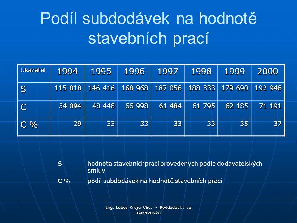 Podíl subdodávek na hodnotě stavebních prací