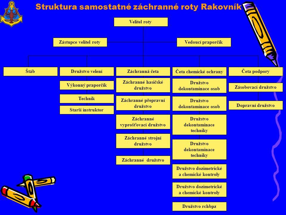 Struktura samostatné záchranné roty Rakovník
