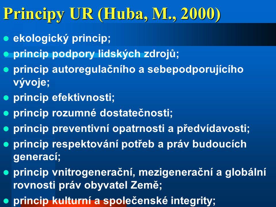 Principy UR (Huba, M., 2000) ekologický princip;