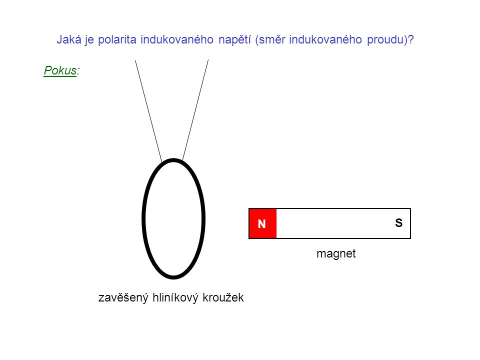 Jaká je polarita indukovaného napětí (směr indukovaného proudu)