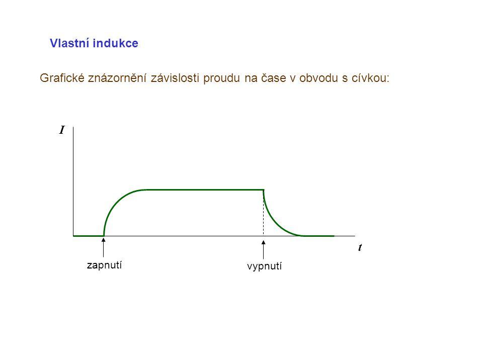 Grafické znázornění závislosti proudu na čase v obvodu s cívkou: