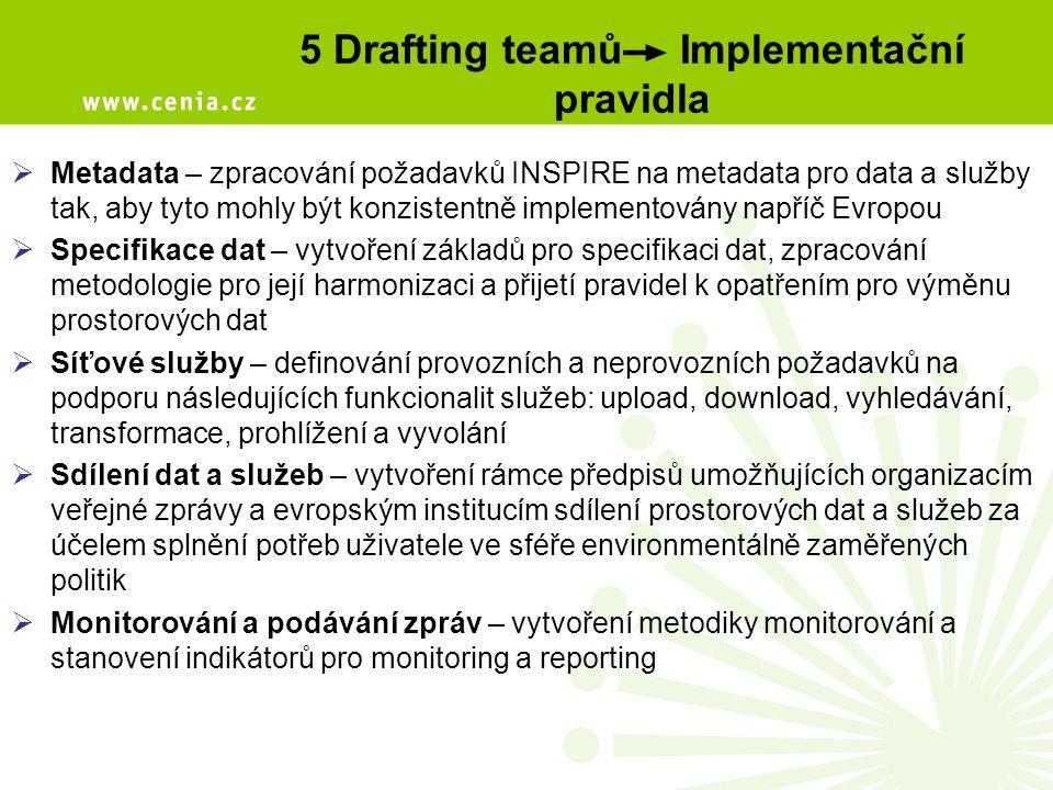5 Drafting teamů Implementační pravidla