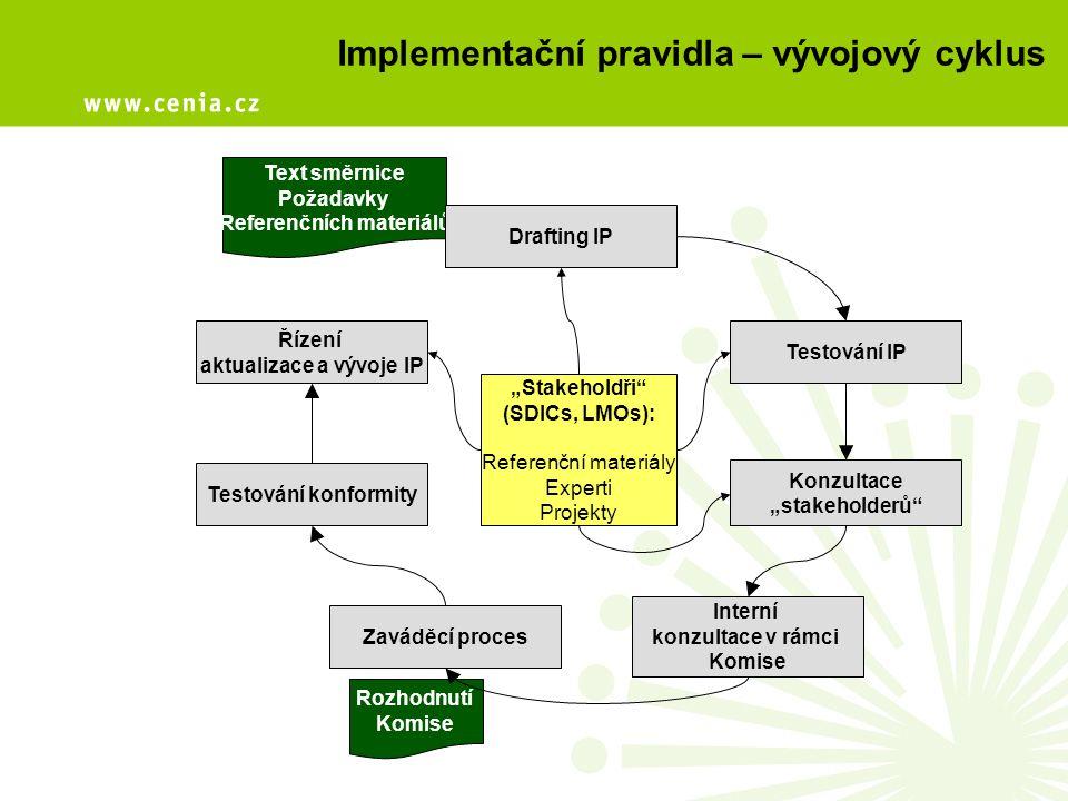 Implementační pravidla – vývojový cyklus