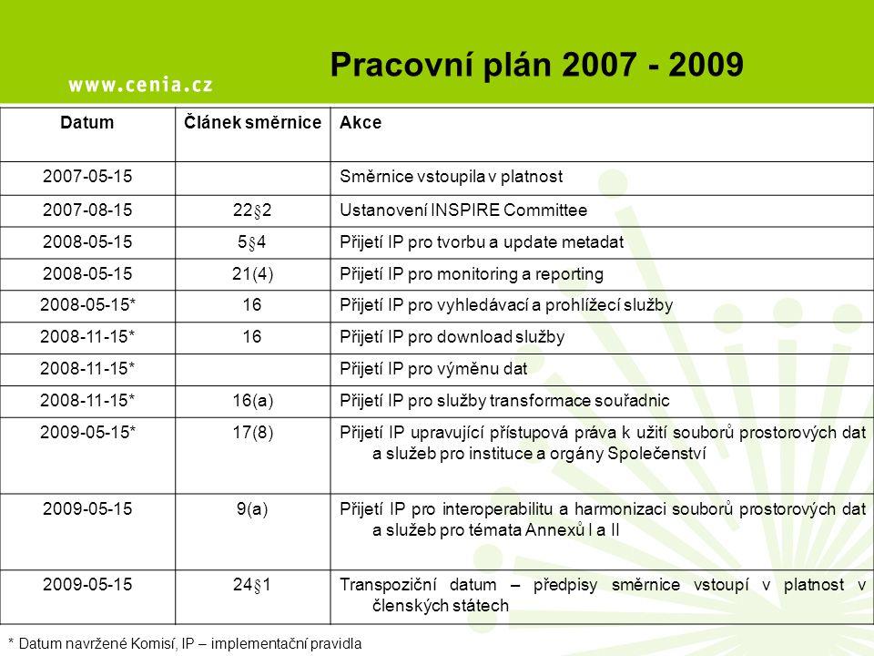 * Datum navržené Komisí, IP – implementační pravidla