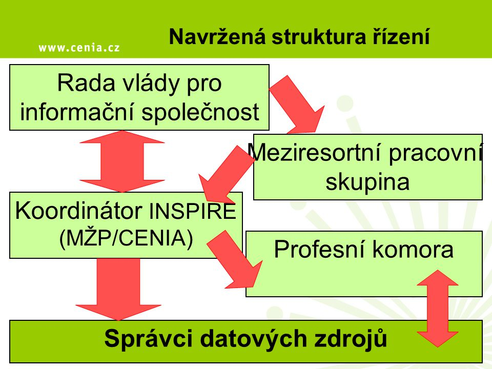Navržená struktura řízení