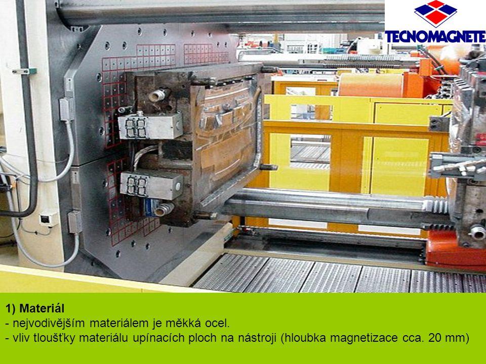 1) Materiál - nejvodivějším materiálem je měkká ocel.