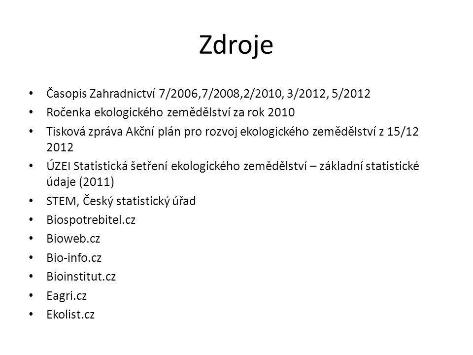 Zdroje Časopis Zahradnictví 7/2006,7/2008,2/2010, 3/2012, 5/2012