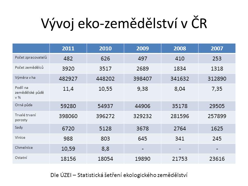 Vývoj eko-zemědělství v ČR