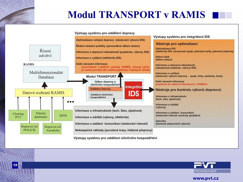 Modul TRANSPORT v RAMIS