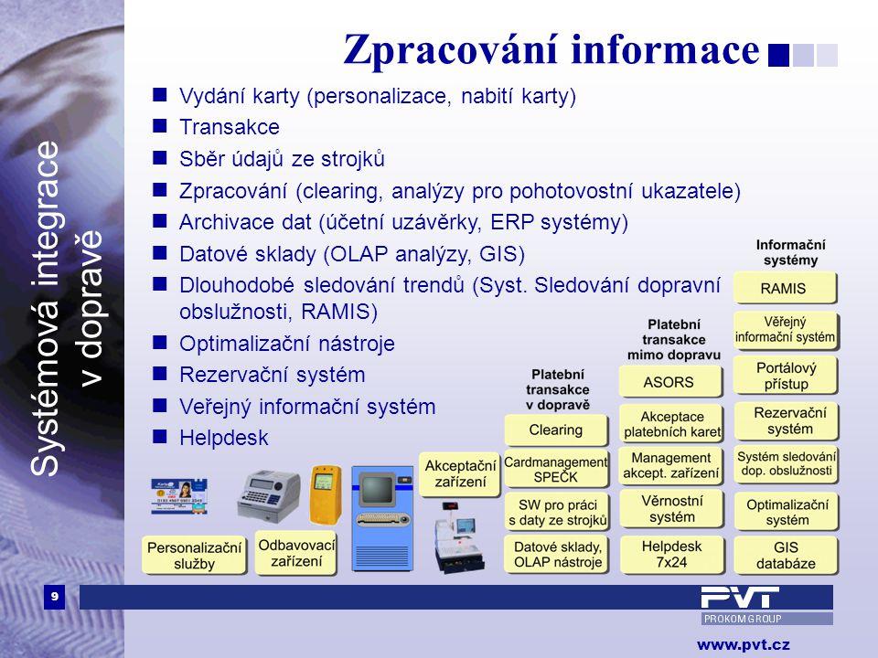 Zpracování informace Vydání karty (personalizace, nabití karty)