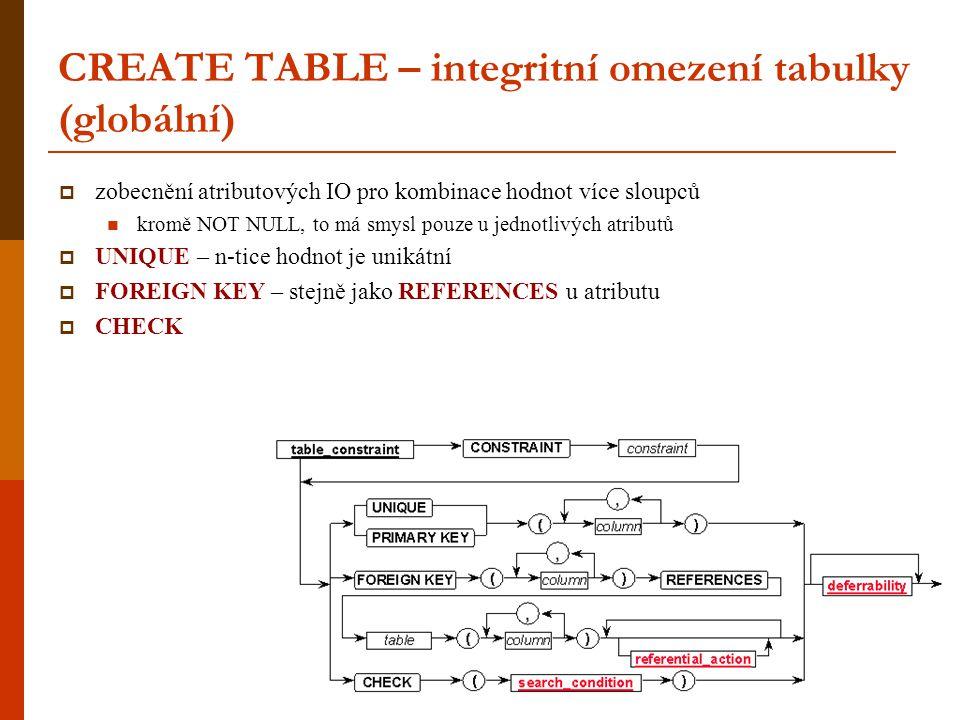 CREATE TABLE – integritní omezení tabulky (globální)