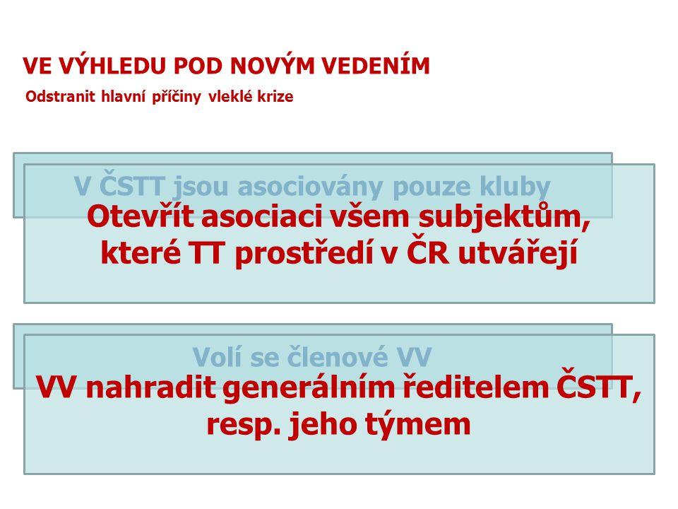 Otevřít asociaci všem subjektům, které TT prostředí v ČR utvářejí