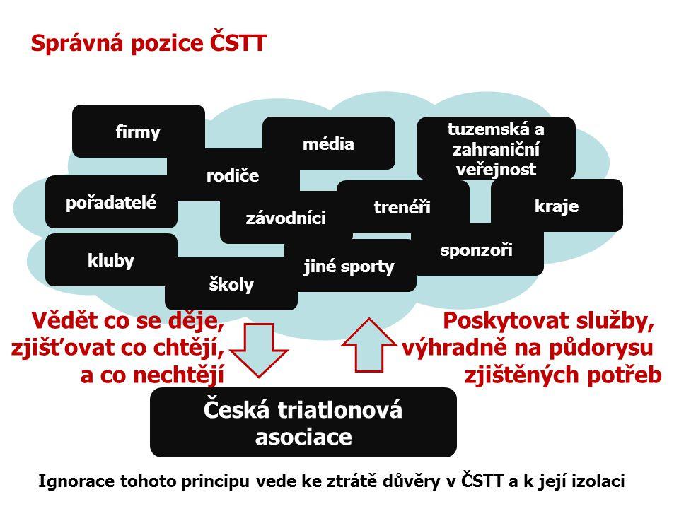 Česká triatlonová asociace