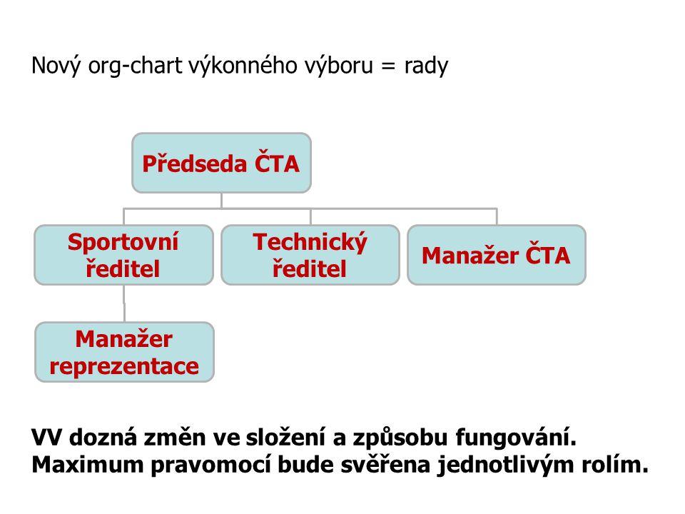 Nový org-chart výkonného výboru = rady