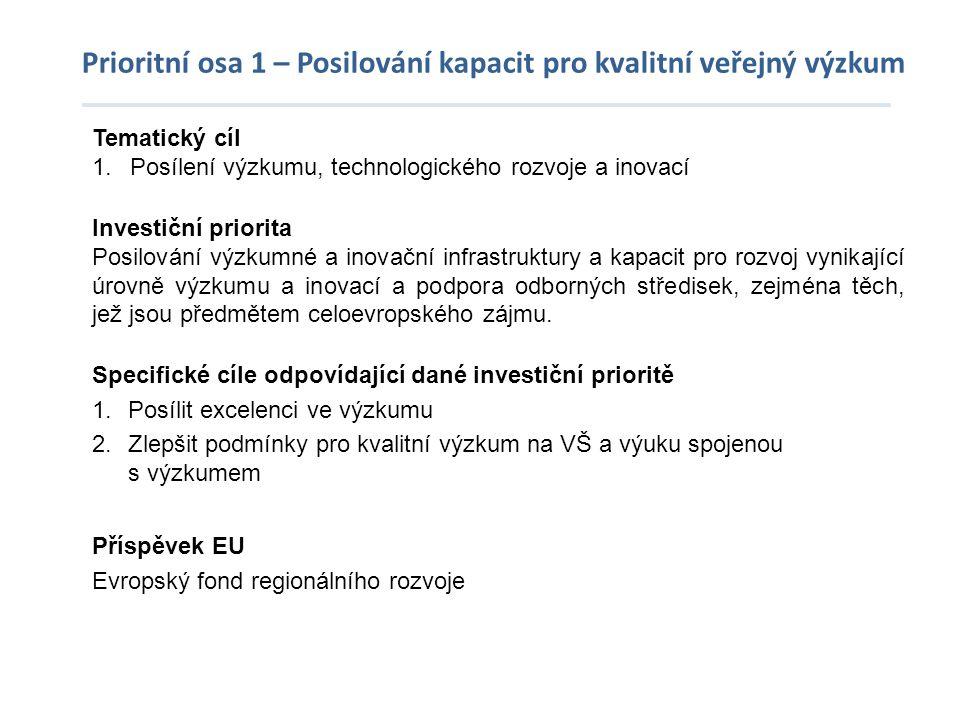 Prioritní osa 1 – Posilování kapacit pro kvalitní veřejný výzkum