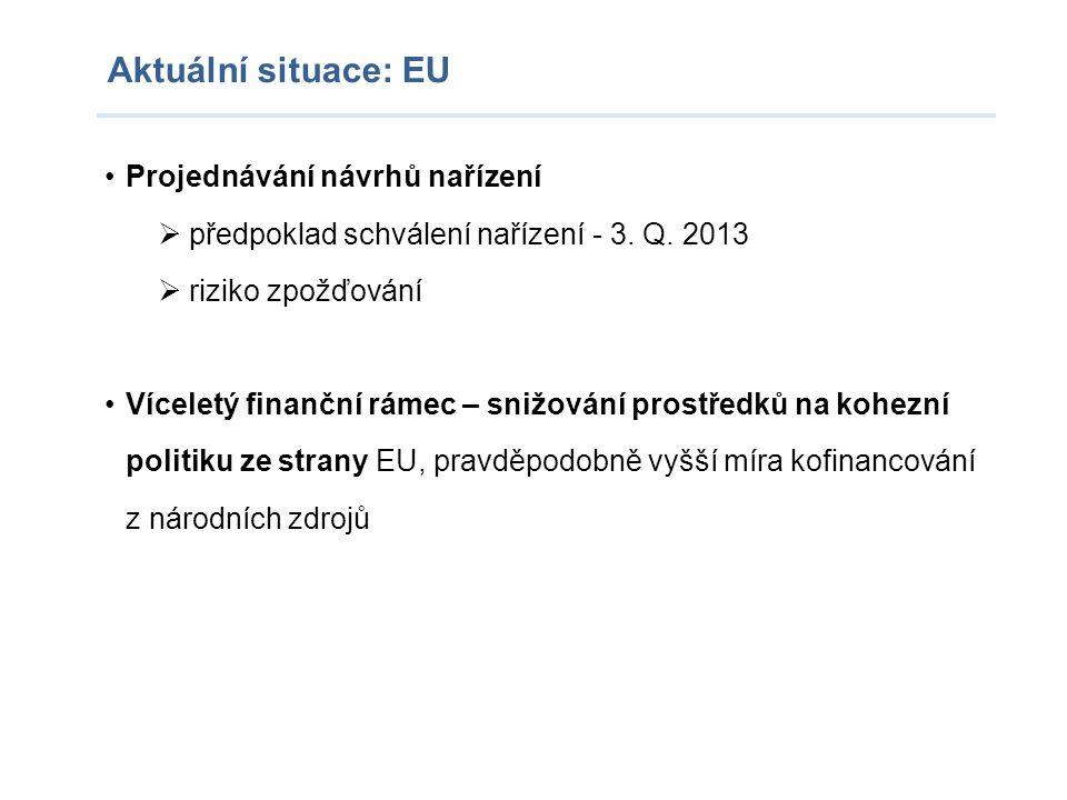 Aktuální situace: EU Projednávání návrhů nařízení