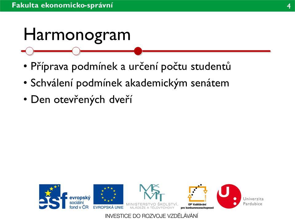 Harmonogram Příprava podmínek a určení počtu studentů