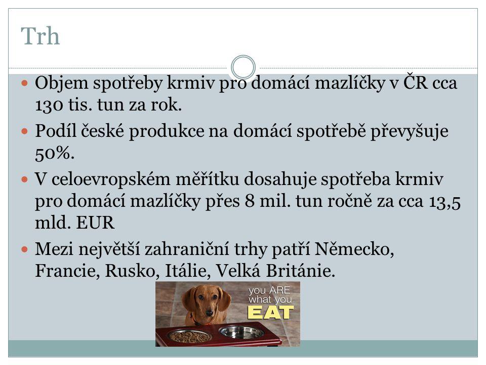 Trh Objem spotřeby krmiv pro domácí mazlíčky v ČR cca 130 tis. tun za rok. Podíl české produkce na domácí spotřebě převyšuje 50%.