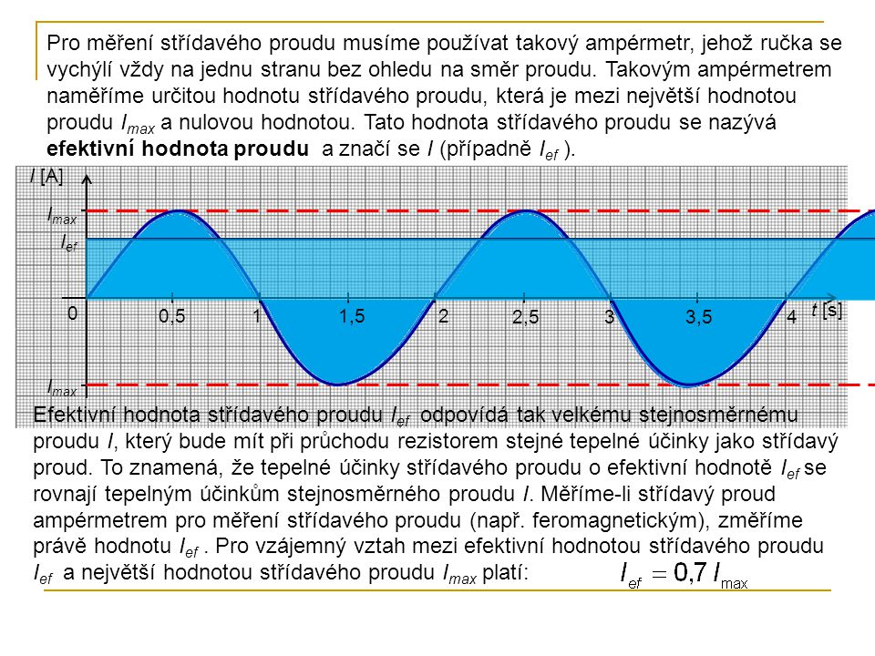 Pro měření střídavého proudu musíme používat takový ampérmetr, jehož ručka se vychýlí vždy na jednu stranu bez ohledu na směr proudu. Takovým ampérmetrem naměříme určitou hodnotu střídavého proudu, která je mezi největší hodnotou proudu Imax a nulovou hodnotou. Tato hodnota střídavého proudu se nazývá efektivní hodnota proudu a značí se I (případně Ief ).