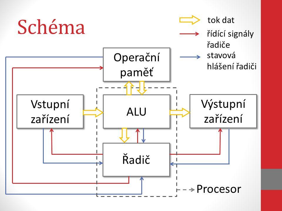 Schéma Operační paměť Vstupní zařízení Výstupní zařízení ALU Řadič
