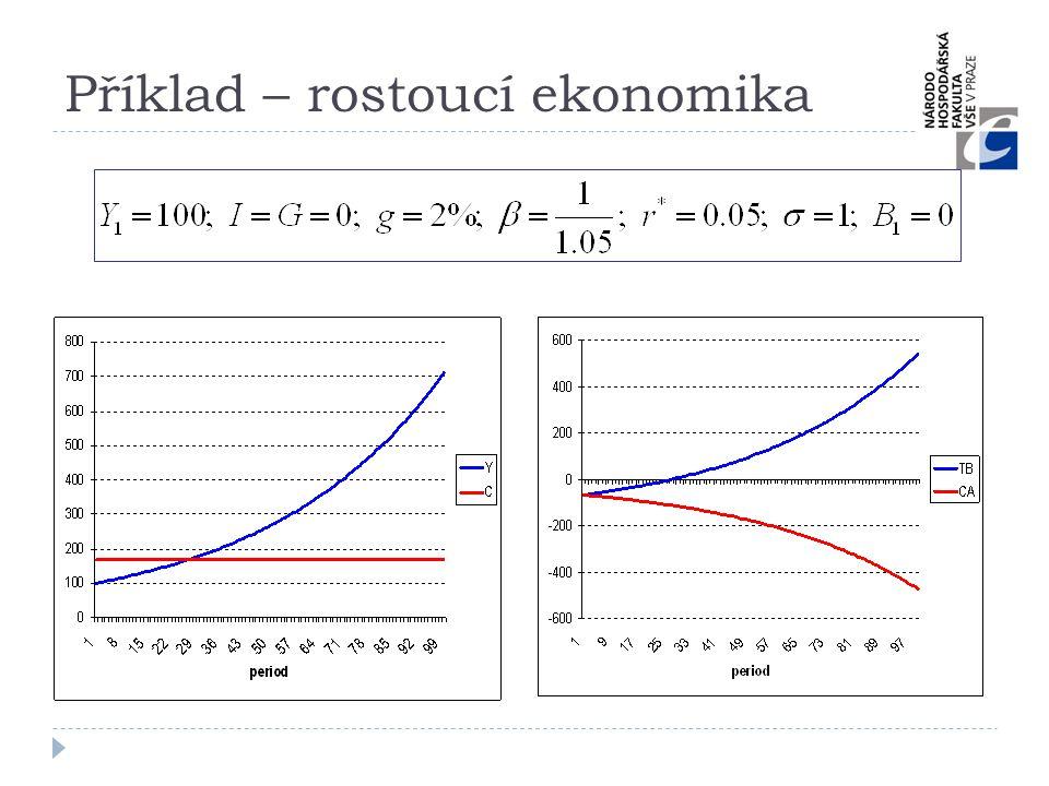 Příklad – rostoucí ekonomika