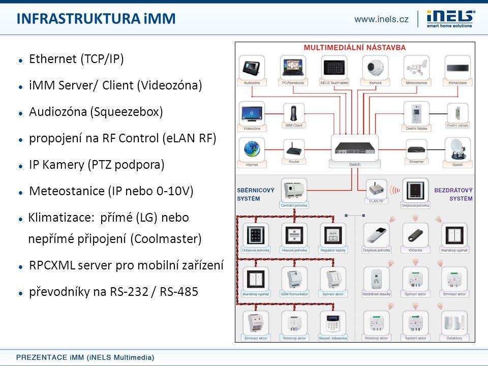 INFRASTRUKTURA iMM Ethernet (TCP/IP) iMM Server/ Client (Videozóna)