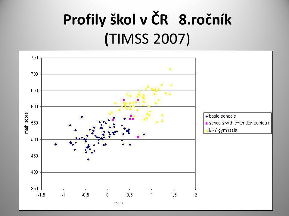 Profily škol v ČR 8.ročník (TIMSS 2007)