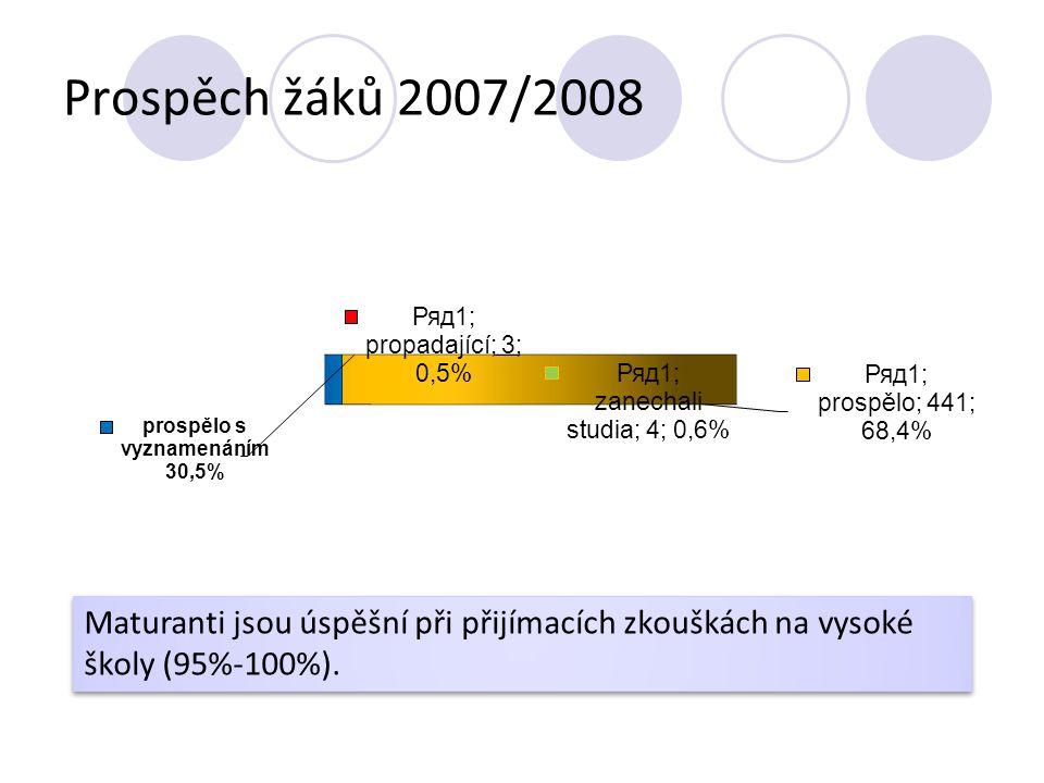 Prospěch žáků 2007/2008 Maturanti jsou úspěšní při přijímacích zkouškách na vysoké školy (95%-100%).