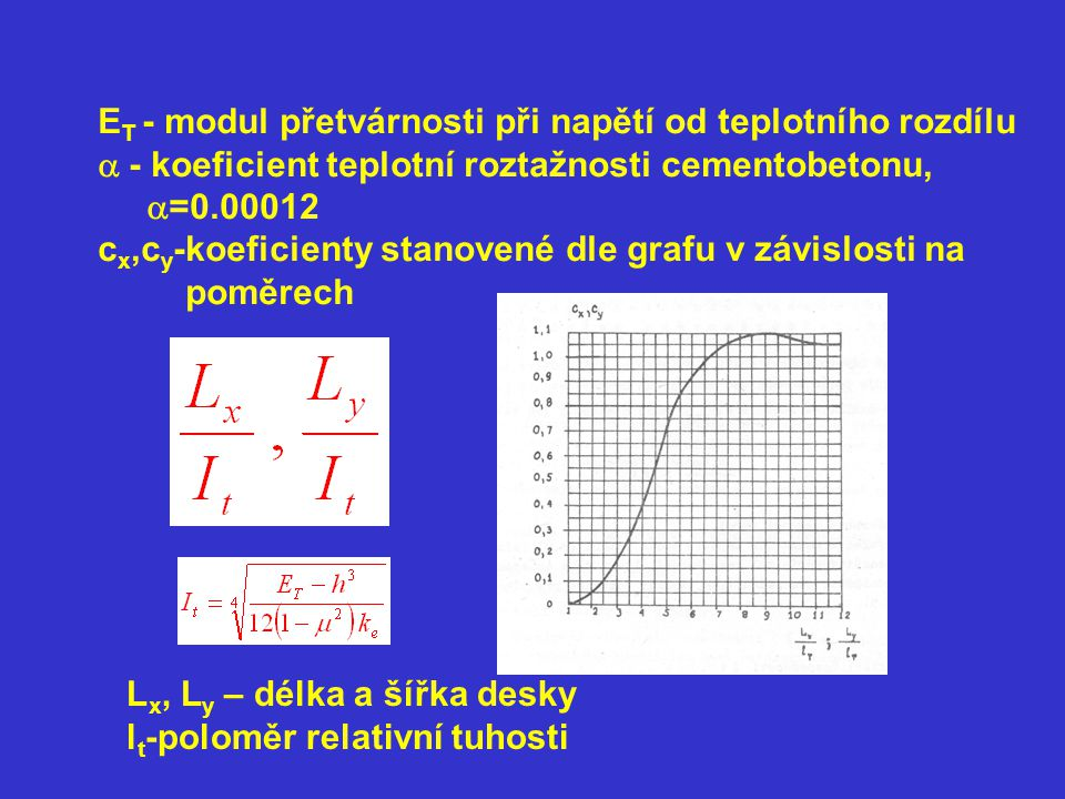 ET - modul přetvárnosti při napětí od teplotního rozdílu
