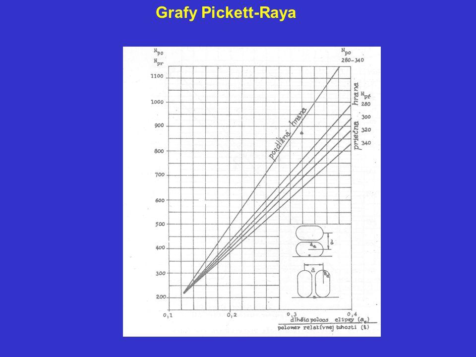 Grafy Pickett-Raya