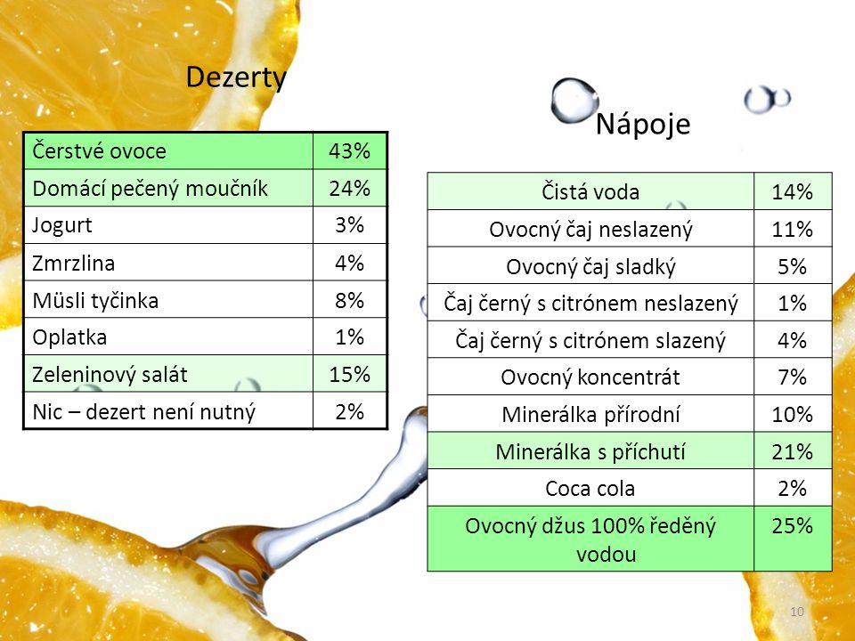 Dezerty Nápoje Čerstvé ovoce 43% Domácí pečený moučník 24% Jogurt 3%