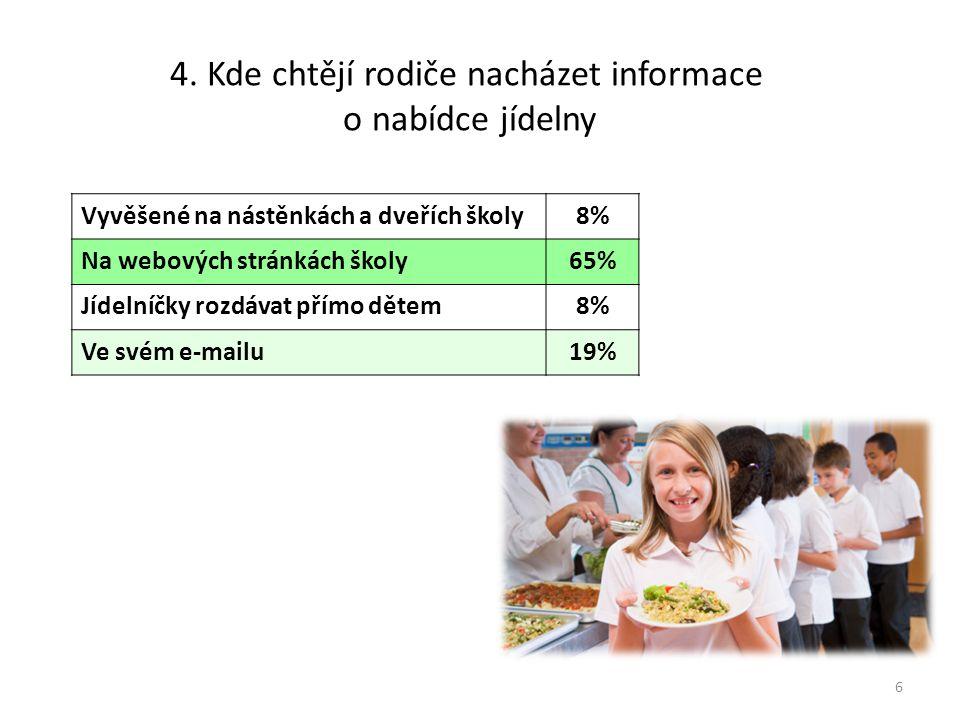 4. Kde chtějí rodiče nacházet informace o nabídce jídelny
