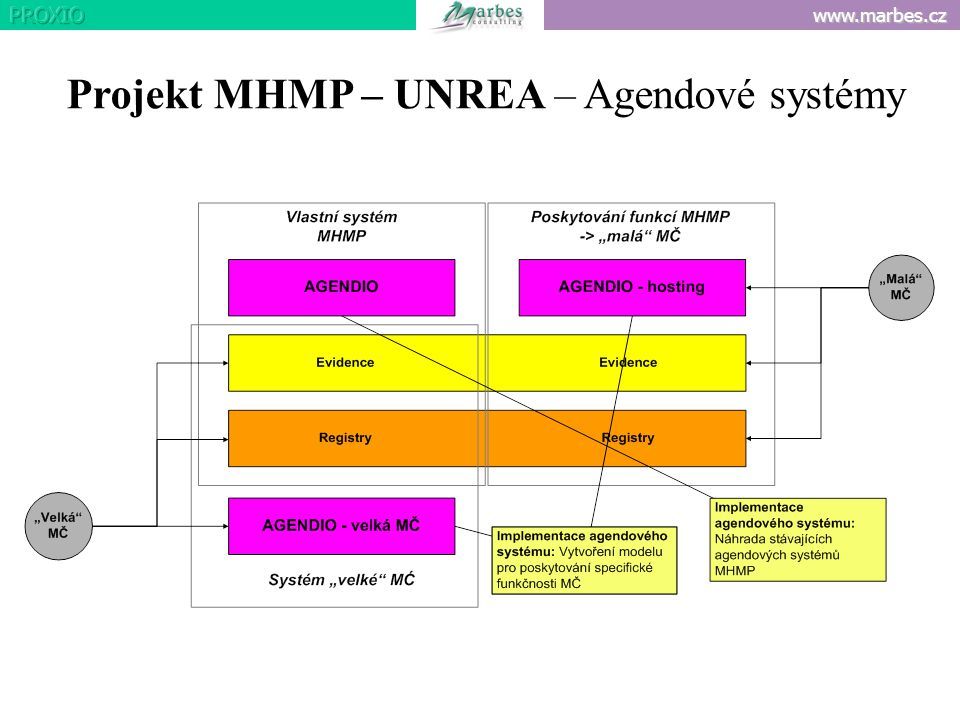 Projekt MHMP – UNREA – Agendové systémy