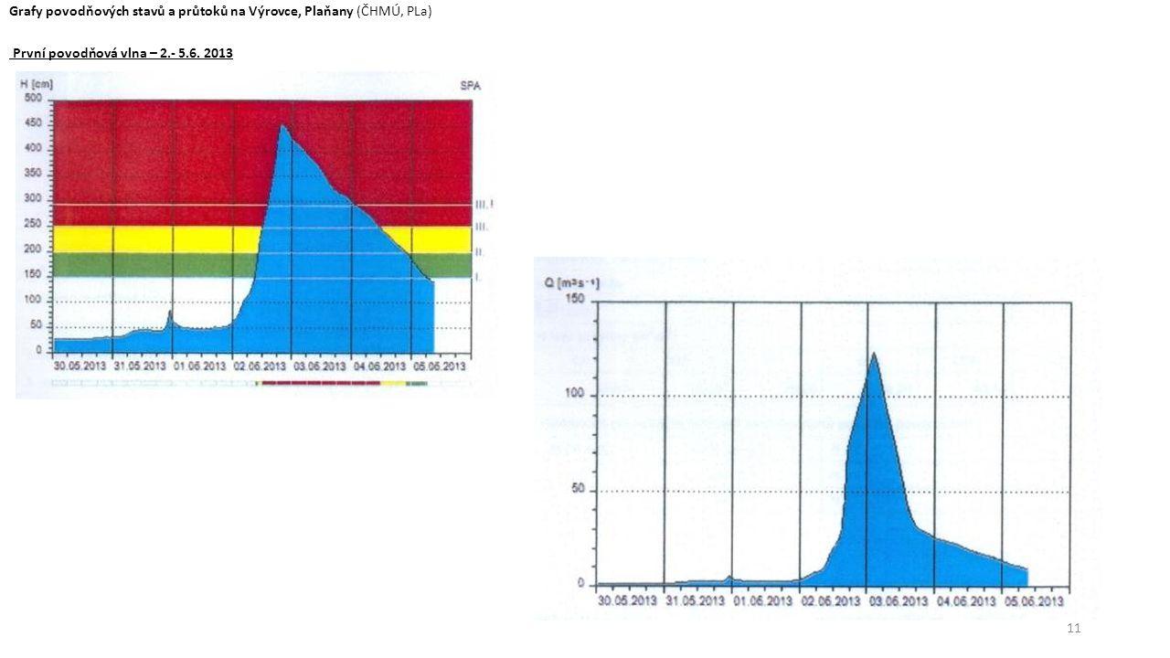 Grafy povodňových stavů a průtoků na Výrovce, Plaňany (ČHMÚ, PLa)