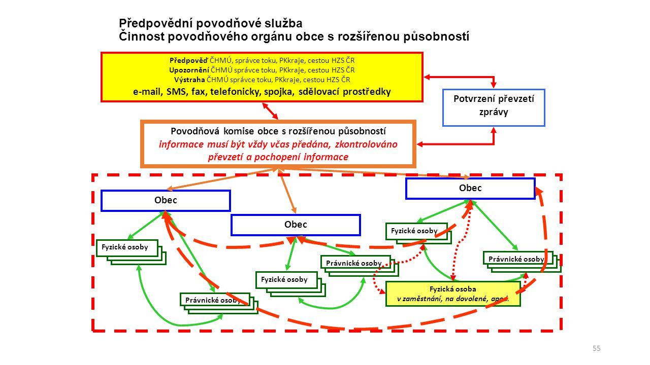 Předpovědní povodňové služba Činnost povodňového orgánu obce s rozšířenou působností