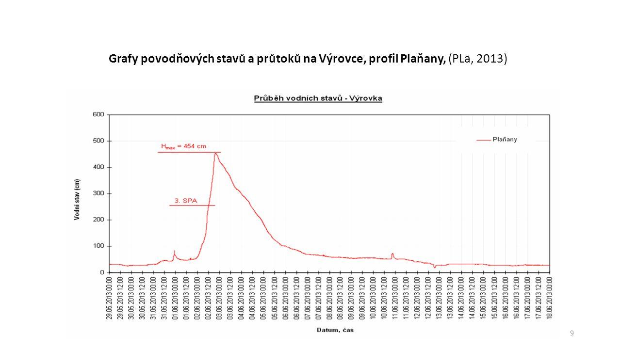 Grafy povodňových stavů a průtoků na Výrovce, profil Plaňany, (PLa, 2013)