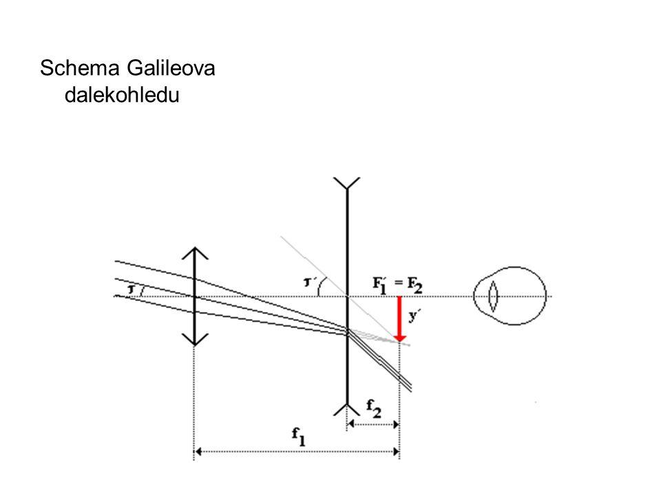 Schema Galileova dalekohledu